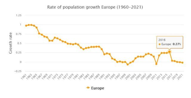 Europe Population Growth Rate
