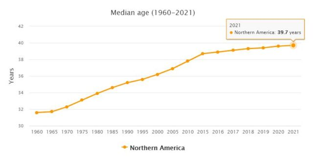 North America Median Age