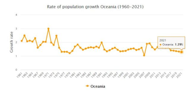 Oceania Population Growth Rate